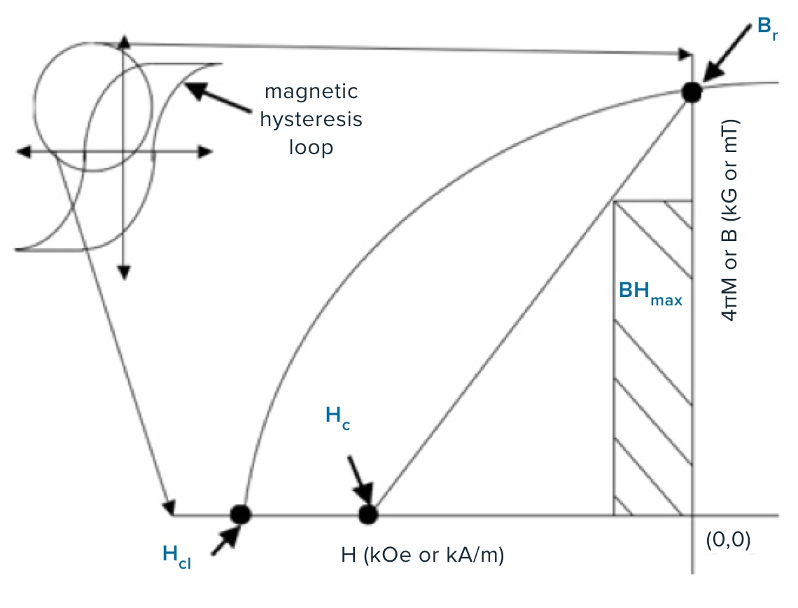 Key features of a demagnetization curve