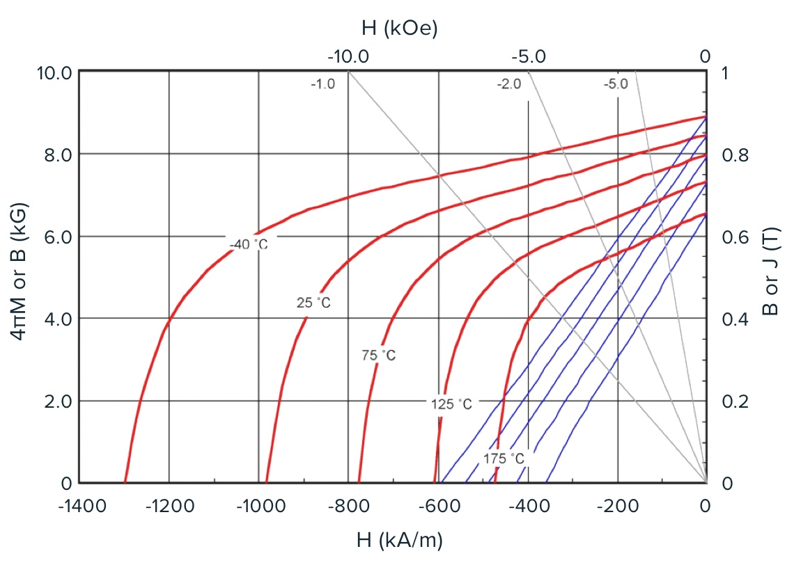 Example of the temperature dependence of the MQP-14-12 powder demagnetization curves