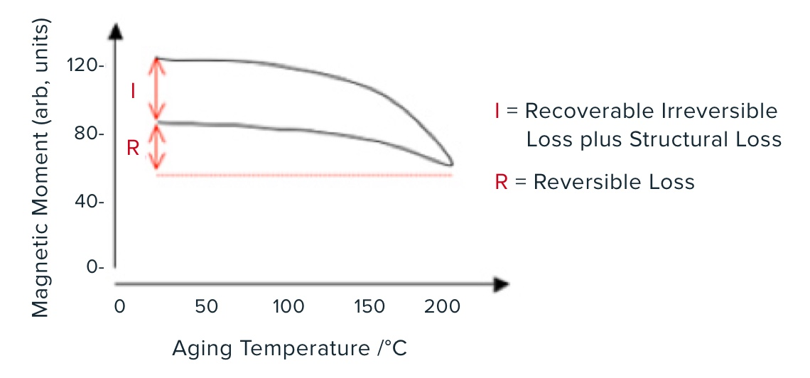 Recoverable irreversible loss