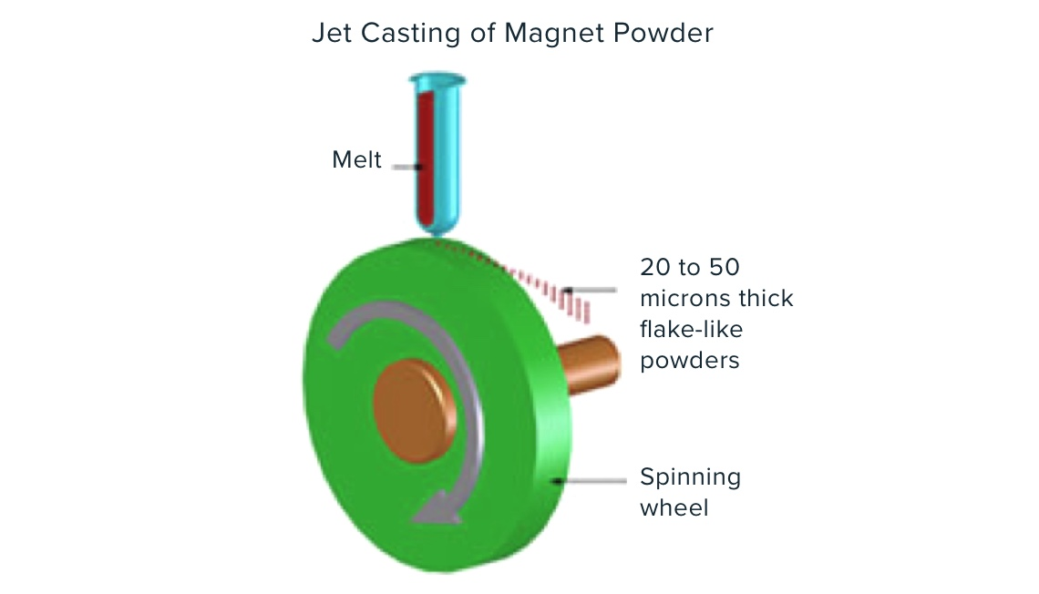 MQP powders are produced by a process known as melt spinning