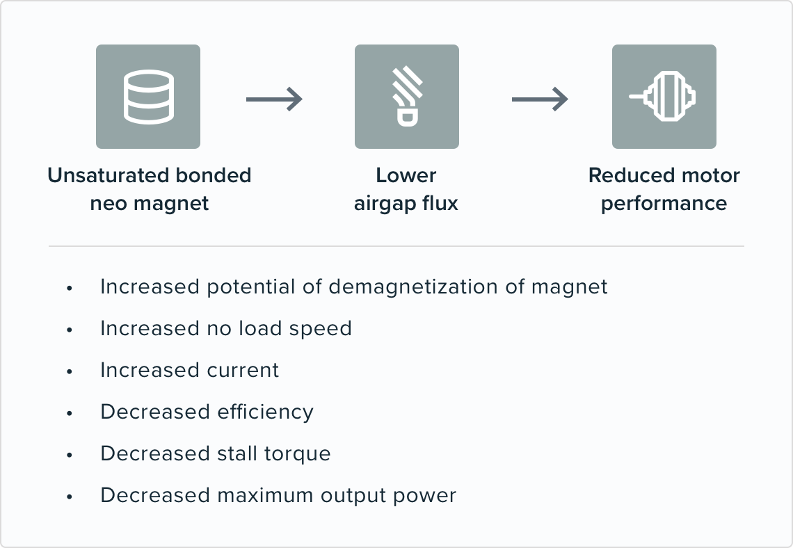 An unsaturated bonded neo magnet leads to lower airgap flux which will reduce motor performance.